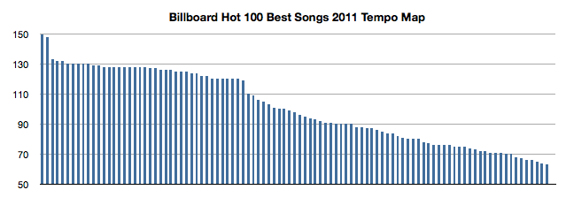Image:Billboard_Hot_100_Best_Songs_2011_Tempo_Map.png